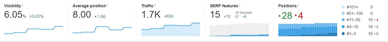 Crecimiento de la pagina web