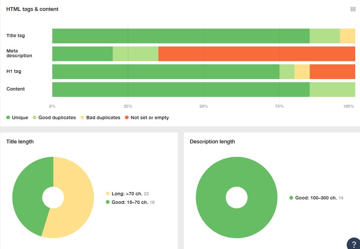 Reportes sobre datos de paginas internas