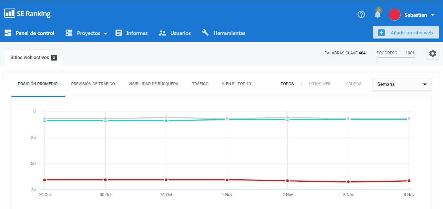 Dashboard pantalla principal de SE Ranking