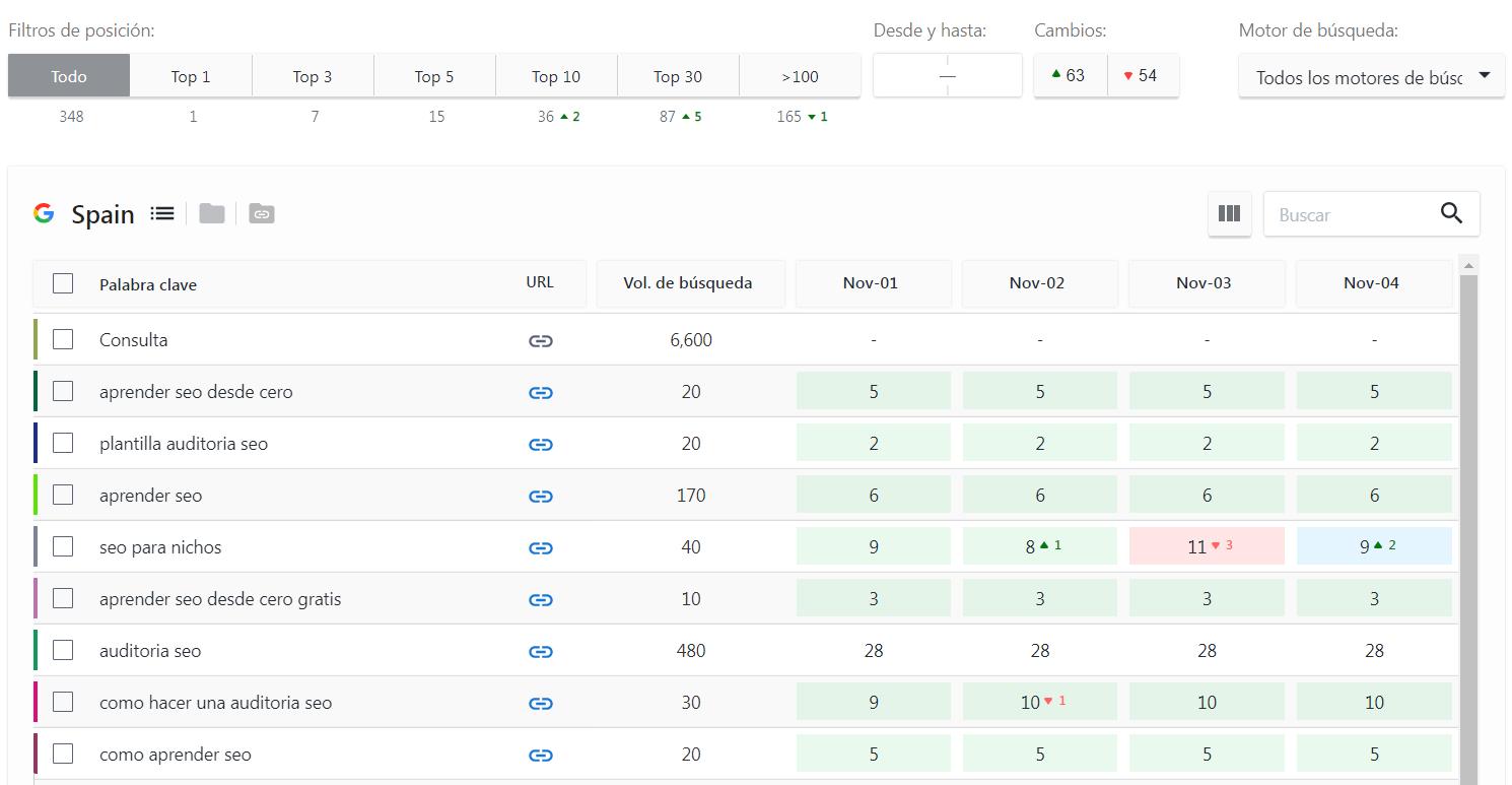 Rankings y posiciones de keywords