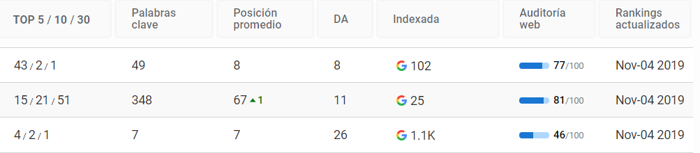 Sitios web indexados