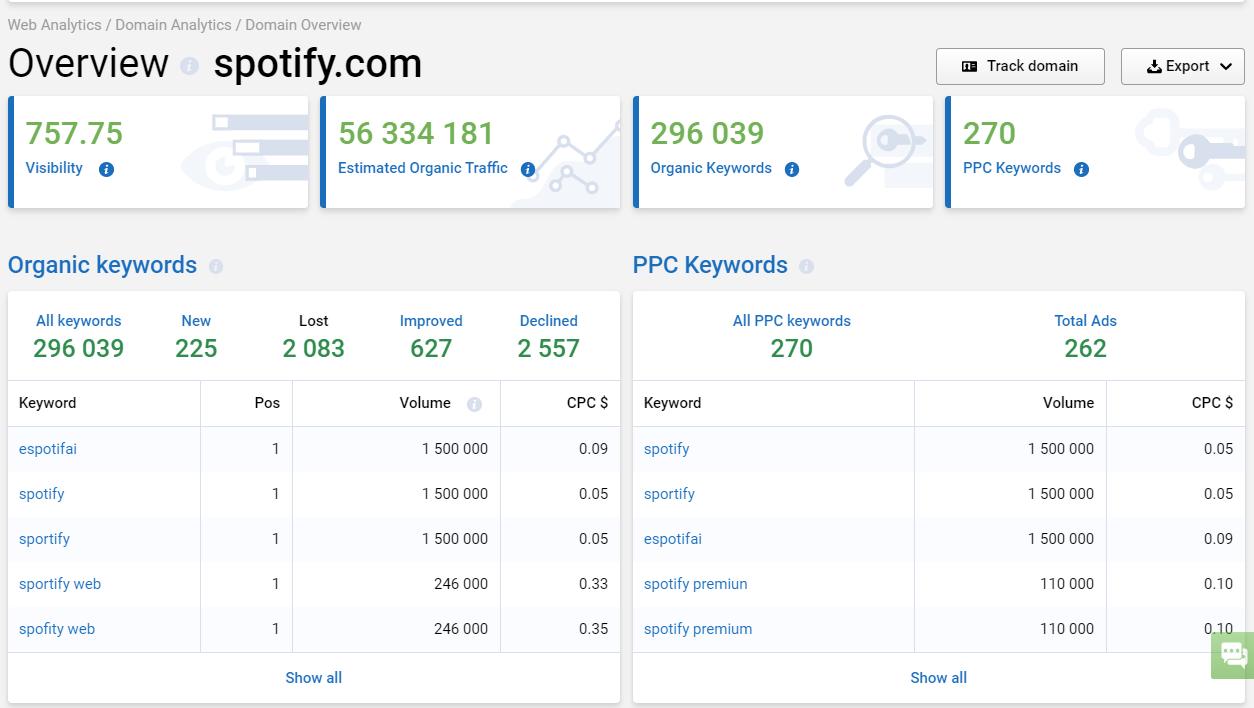 analizando un dominio spotify